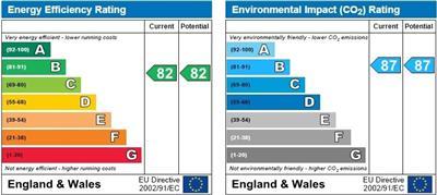 energy efficiency rating for Burlton Road, Cambridge